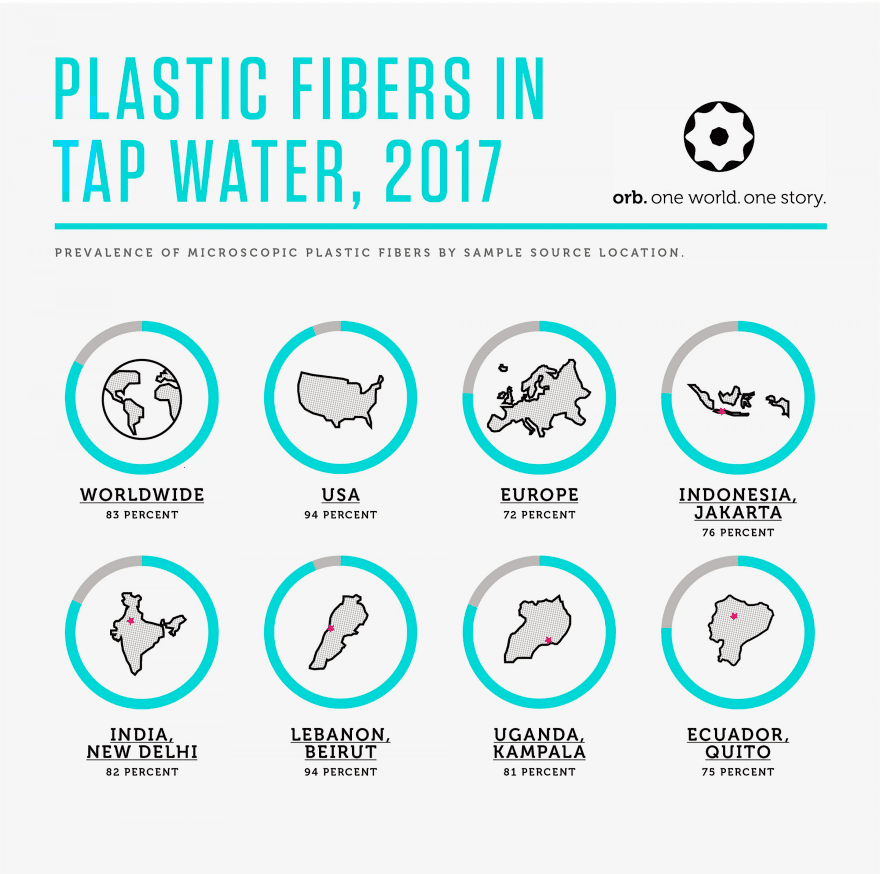 plastic nano deeltjes drinkwater
