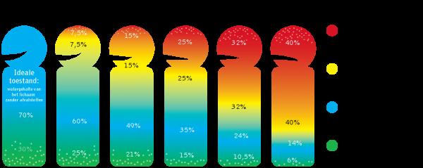 verzuring lichaam ouderdom vraagt om een water ionisator kopen