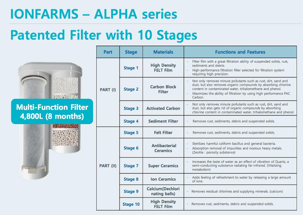 Water Filteren thuis 10 stappen